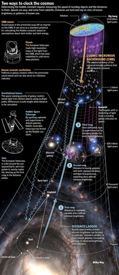 Cosmologists and astronomers have found a discrepancy in the Hubble constant from opposite ends of the universe