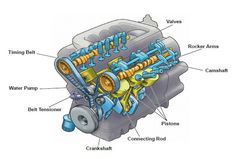 Engine Parts More in http://mechanical-engg.com