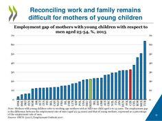 OECD: Rozdíl v zaměstnanosti žen - matek s alespoň jedním dítětem do věku 14 let a mužů ve věku 25-54 let