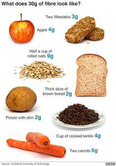 Government guidelines say our dietary fibre intake should increase to a day as part of a healthy balanced diet. Nutrition Chart, Vegan Nutrition, Health And Nutrition, Nutrition Classes, Nutrition Activities, Nutrition Tips, Low Fiber Diet, High Fiber Foods, Healthy Balanced Diet