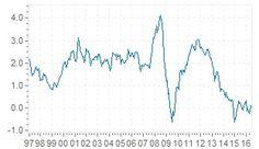 Inflación Europa - índice de precios al consumo armonizado europea