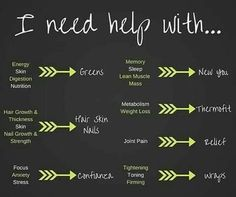 I need help with.... Greens, Hair Skin Nails, Confianza, New You, Thermofit, Relief, Wraps WrapFitWithBrit.ItWorks.com