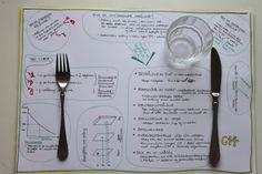 Engasjerende naturfag: Å lage en spisebrikke Tableware, Tips, Classroom Ideas, School, Dinnerware, Dishes, Classroom Setup, Place Settings, Classroom Themes