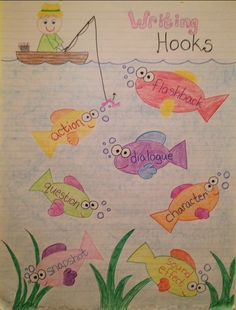 writing hooks - story leads- a cute anchor chart to hang in your room to help kids determine how to hook their reader. Goes well with Story Leads product! www.teacherspayte...