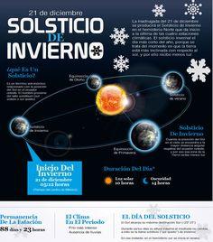 Solsticio de Invierno #infografia