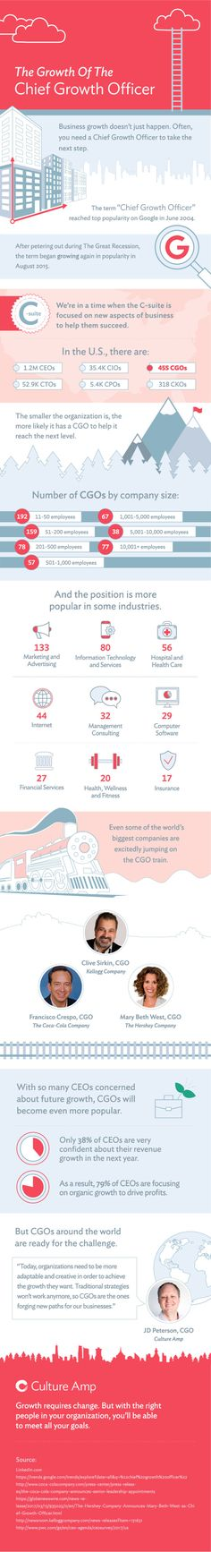 #Marketing #Infographics - The Growth of Chief Growth Officers: Do Companies Need a CGO?