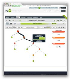 BigML Tutorial: Develop Your First Decision Tree and Make Predictions