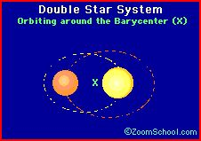 In the universe, most stars occur in groups of at least two stars. Two stars that are locked in elliptical orbit around their center of mass (their barycenter) are called a binary star system. About half of all stars are in a binary star system