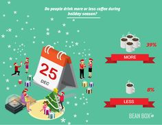 coffee drinkers report that they increase their coffee intake during the holidays — a potential sign of the frantic toll the festive season takes on the American psyche. Coffee Facts, Coffee Drinkers, Festive, Beans, University, Sign, Holidays, Learning, American