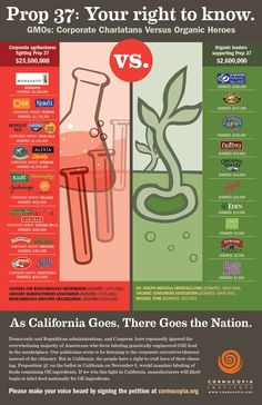 "Cornucopia Institute's new shopping guide to avoid corporate agribusinesses who fought Prop 37.  So Sad to see some of the names on the left side!  Boo http://www.cornucopia.org/wp-content/uploads/2012/08/prop37-poster.jpeg  Share this, avoid these even the so called ""organic"" companies bought by big agri business such as Horizon, be healthy, be safe, support your local organic farmer!"