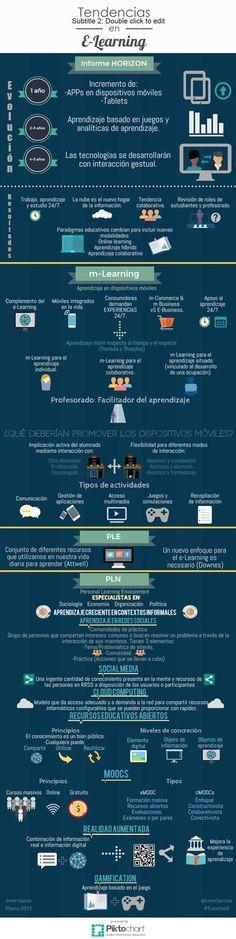 MundoeLearningHaciaDondeEstamosMoviendo-Infografía-BlogGesvin