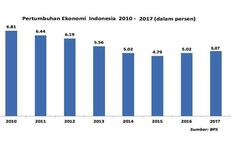 Grafik Pertumbuhan Ekonomi Indonesia dari tahun ke tahun.