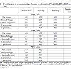 Pisa 2012: Danske elever løser dagligdags udfordringer middelgodt - Folkeskolen.dk