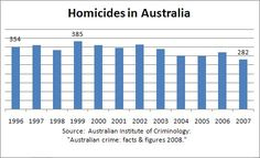 Homicides in Australia