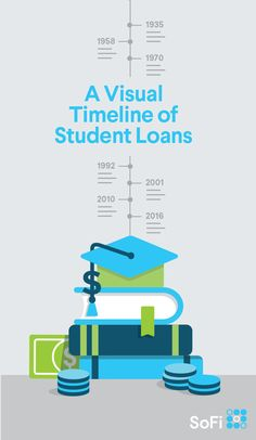 Student loan debt has increased to the point of a crisis, and events of the past 80 years tell the story. This timeline puts it all in perspective. Student Loan Debt, Timeline, Money