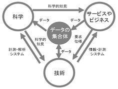 図3●科学、技術、応用(サービスやビジネス)の3者が対等に連携し、イノベーションを生み出す 科学、技術、応用(サービスやビジネス)の3者が対等に連携し、イノベーションを生み出す時代 http://itpro.nikkeibp.co.jp/article/COLUMN/20110114/356094/?SS=imgview