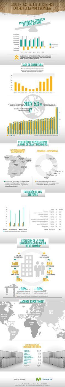 Situación del comercio exterior de la pyme española #infografia #infographic