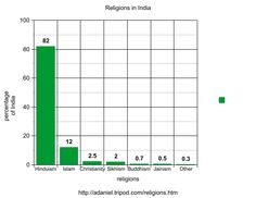 Religion: In the image above you see a bar graph showing the different religions in India.  Religion is the main focus of many peoples lives. The four main religions are Hinduism, Islam, Christianity and Sikhism. Throughout India there are many temples, holy sites and holy rivers.