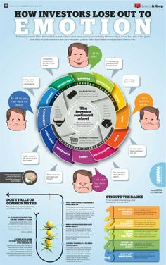 Investing: Don't Let Your Emotions Rule Your Decisions - Infographic