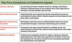 Embracing Emergence: How Collective Impact Addresses Complexity | By John Kania & Mark Kramer | Jan 21, 2013