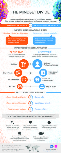 Social Media for B2B Marketing   Inane or Invaluable? Hofstede & Culture