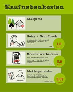 Nebenkosten, Grundstückskauf, Kaufnebenkosten, Grafik: Isabella Haag / bauen.de
