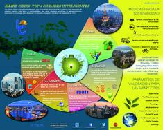 Infografía que analiza cuáles son las cinco ciudades más representativas de las smart cities alrededor del mundo. Medidas hacia la sostenibilidad