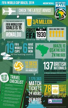 World cup facts and figures