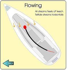 Sailing Terms, Sailing Lessons, Boat Navigation, Boat Projects, Wooden Boats, Sailboats, Common Sense, Denial, Airplane