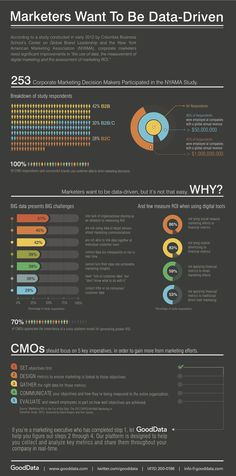 Marketers want to drive decisions with data but say there are challenges. Find out why in this infographic from GoodData.