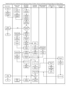 Diagrama de lineamientos