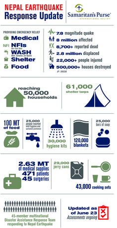 Check out the ways that we are helping in Nepal.