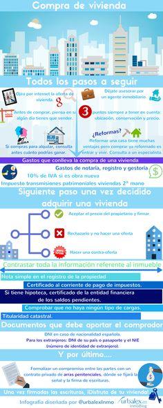 Infografia para comprar una vivienda
