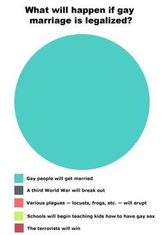 What will happen if gay marriage is legal?