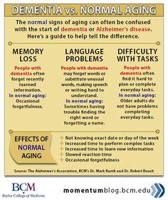 Dementia vs. normal aging