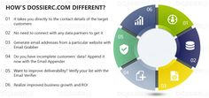 Connect with the right professionals to engage them and convert them into loyal customers by utilizing the chargeless Professional Email Addresses that are just a few clicks away! Target Customer, Loyal Customer, Free Email Address, Search Engine, Giveaway, Connection, How To Get, Activities, Marketing