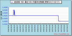 越南盾外匯走勢圖趨勢圖 Exchange Rate, Periodic Table, Chart, Periodic Table Chart, Periotic Table