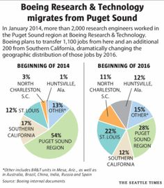 Boeing sees big savings, others see big risks in job transfers | Business & Technology | The Seattle Times