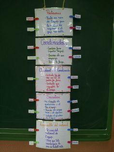 Plan de equipo:tareas descritas para cada rol del equipo. En el lateral colocaremos los nombres de los niños de cada equipo y el color de la pinza nos indica a qué grupo pertenecen.