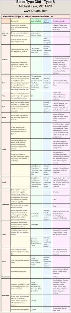Food Chart Blood Type Diet B+