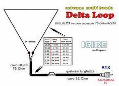 Antenna HF bultibanda DELTA LOOP balun rg59 75 Ohm i6ibe