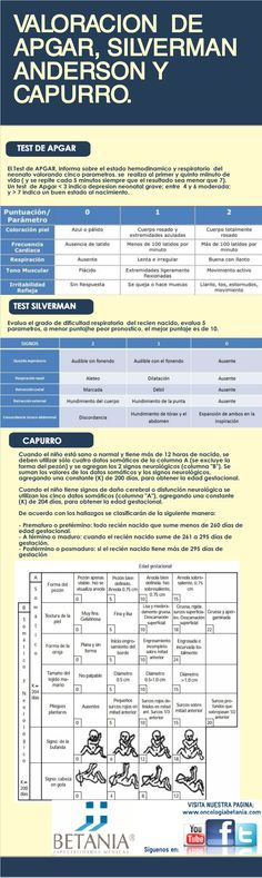 Infografía sobre los test APGAR, CAPURRO y SILVERMAN. Dr Ramírez.