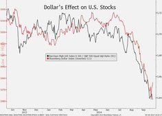 Oct. 9: The dollar's effect on stocks may blunt the impact of shortfalls in third-quarter results.