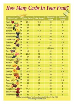 This graphic provides info at a glance to assist those on a low carb diet to compare the carbs, sugar content, and glycemic load of common fruits. (I'm saving this in case I ever have to go on the gestational diabetes diet again. Sugar Free Fruits, Low Sugar Fruits List, Low Sugar Foods, Fruit Sugar Content, Fruits High In Sugar, Sugar Free Food List, Low Sugar Diet, Sugar Free Diet, Diabetic Recipes