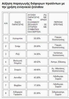 Αύξηση παραγωγής διάφορων προϊόντων με την χρήση ελληνικού ζεόλιθου.