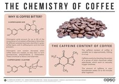 The Chemistry of Coffee Sept 14 Mention coffee, and caffeine is the chemical compound name that immediately springs to mind. However, whilst caffeine's effects on the brain are well documented – it binds to adenosine receptors in the brain – it has relatively little impact when it comes to the taste of coffee. Coffee, as it turns out, is a cornucopia of chemical compounds that influence its taste; ...