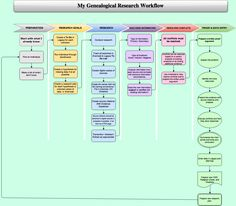 Genealogical-Research-Workflow.png 1,179×1,032 pixels