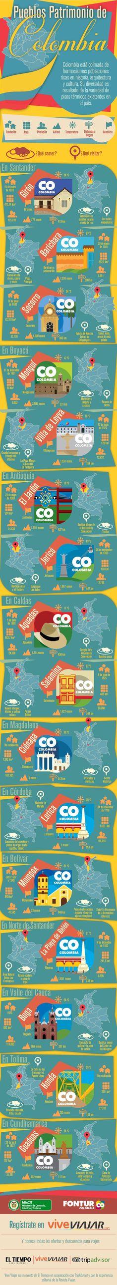 Hola: Una infografía sobre Pueblos patrimonio de Colombia. Vía Un saludo Cali Colombia, Visit Colombia, Colombia South America, Colombia Travel, South America Travel, Country Landscaping, Travel Info, Teaching Spanish, Countries Of The World