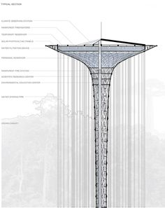 rainforest guardian skyscraper designboom
