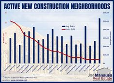The graph above shows all new construction neighborhoods in Tallahassee that have recorded at least two sales through mid-April in 2021. The red line plots the number of new construction homes sold, while the blue bars report the average sales price. #tallahassee #florida #fl #realestate #realtor #listings #homes #home #houses #house #luxury #mansion #driveway #garage #rich #successful #wealth #fountain #backyard #lawn #pool #investors #doctors #hgtv #homedesign #homeinteriors Blue Bar, Charts And Graphs, Pine Forest, Real Estate Marketing, New Construction, The Neighbourhood, At Least, Backyard, The Unit